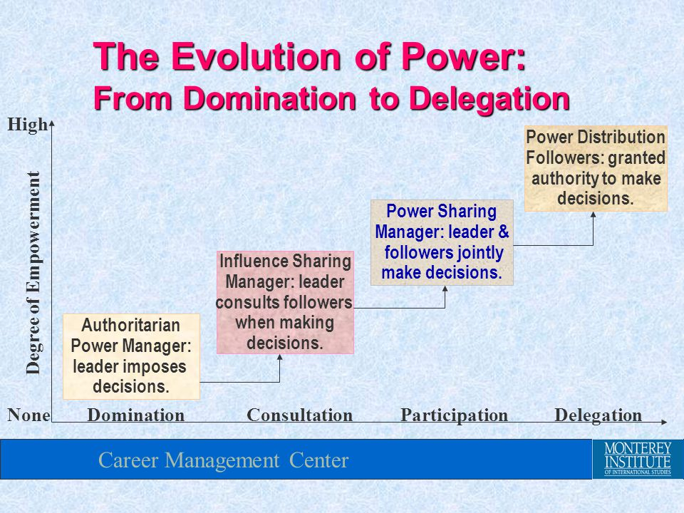 Career Management Center None High Power Distribution Followers: granted authority to make decisions.