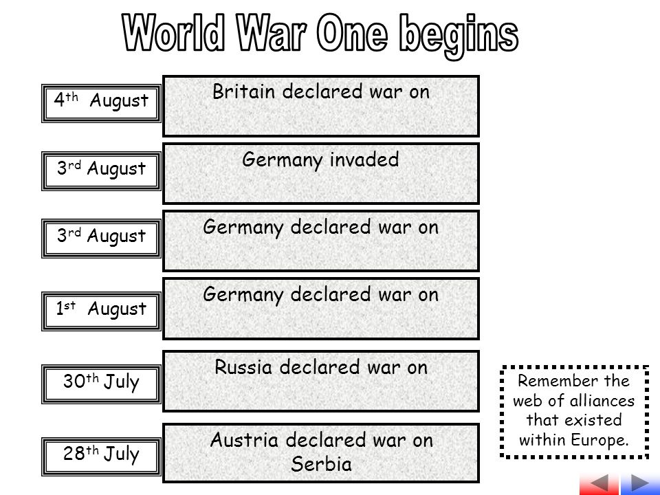 Austria declared war on Serbia Germany declared war on Russia declared war on 28 th July 30 th July 1 st August 3 rd August Germany declared war on Germany invaded Britain declared war on 4 th August Remember the web of alliances that existed within Europe.