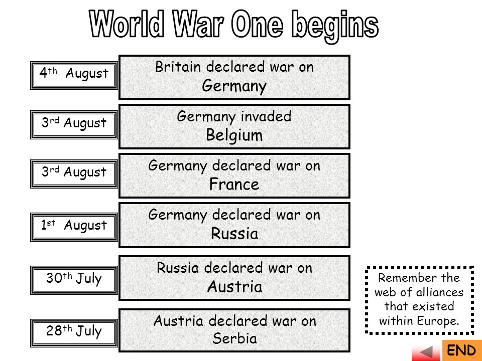 Austria declared war on Serbia Germany declared war on Russia Russia declared war on Austria 28 th July 30 th July 1 st August 3 rd August Germany declared war on France Germany invaded Belgium Britain declared war on Germany 4 th August END Remember the web of alliances that existed within Europe.