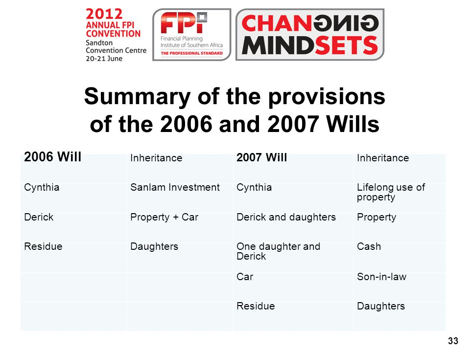33 Summary of the provisions of the 2006 and 2007 Wills 2006 Will Inheritance 2007 Will Inheritance CynthiaSanlam InvestmentCynthiaLifelong use of property DerickProperty + CarDerick and daughtersProperty ResidueDaughtersOne daughter and Derick Cash CarSon-in-law ResidueDaughters