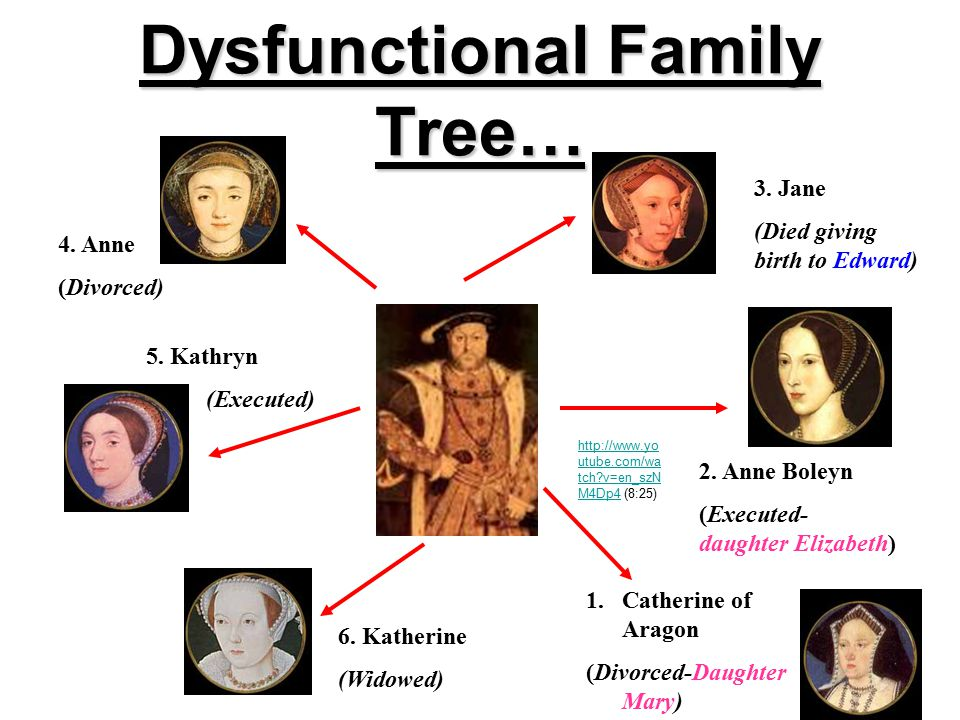 Dysfunctional Family Tree… 1.Catherine of Aragon (Divorced-Daughter Mary) 2.