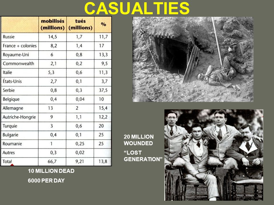 CASUALTIES 10 MILLION DEAD 6000 PER DAY 20 MILLION WOUNDED LOST GENERATION
