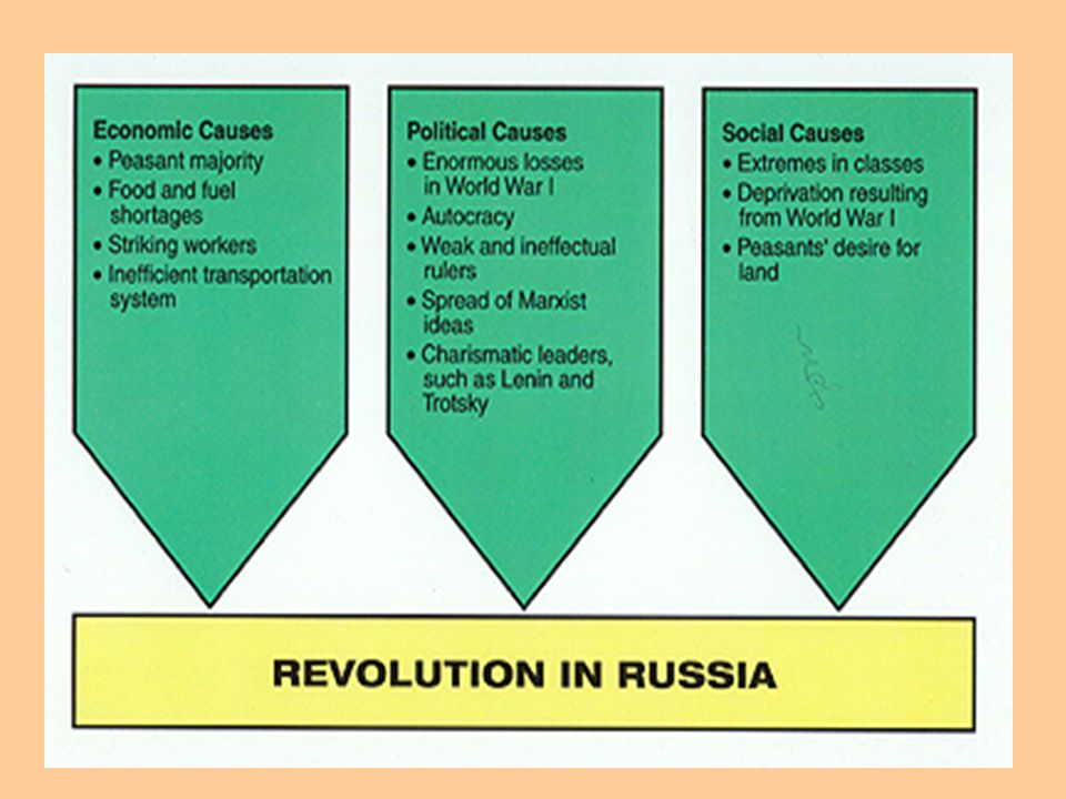 Leading to Revolution 1905 October General Strike sweeps Russia which ends when the Tsar promises a constitution. 1905 December In response to the sup