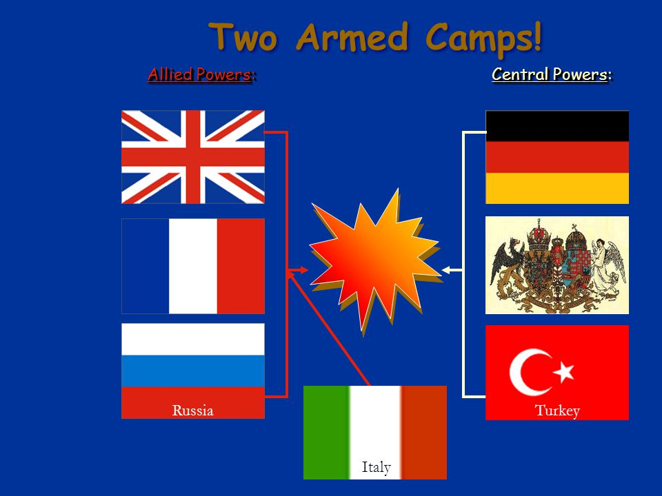 Two Armed Camps! Allied Powers: Central Powers: Turkey Italy Russia