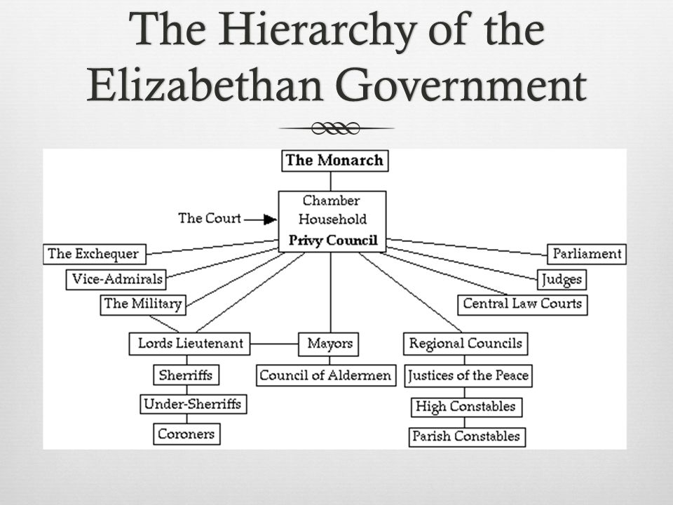 The Hierarchy of the Elizabethan Government