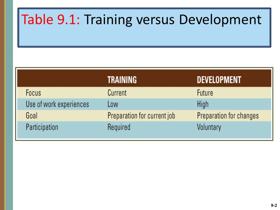 9-2 Table 9.1: Training versus Development