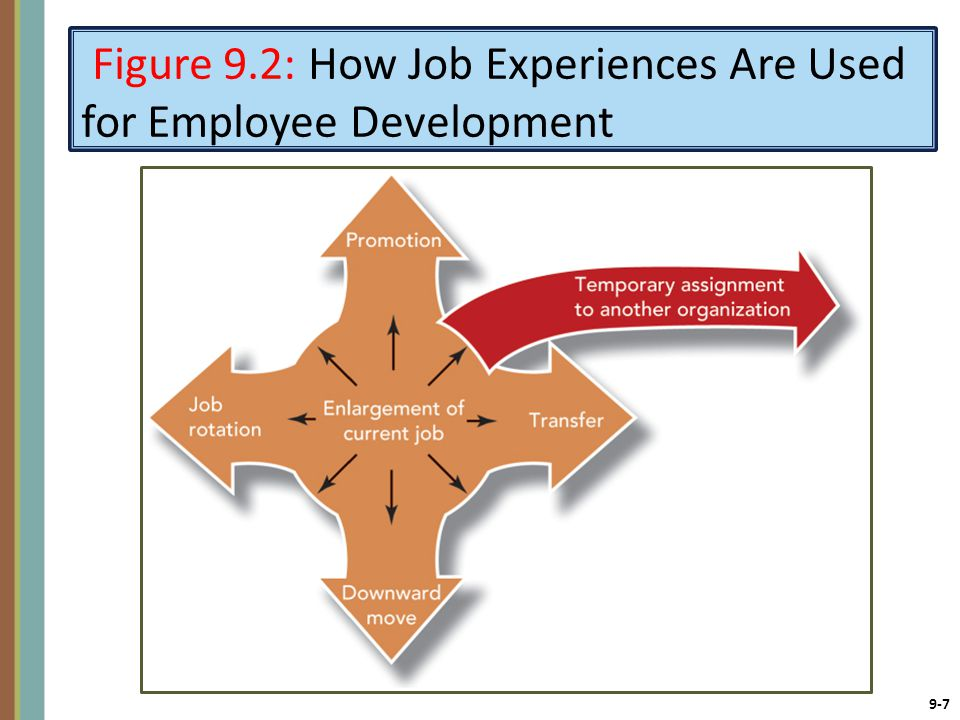9-7 Figure 9.2: How Job Experiences Are Used for Employee Development