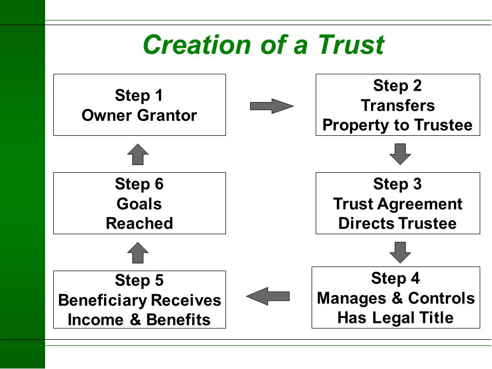 Testamentary Trust It does not exist during the life of the grantor created by will trust is beneficiary of the estate A grantor creates the trust kee