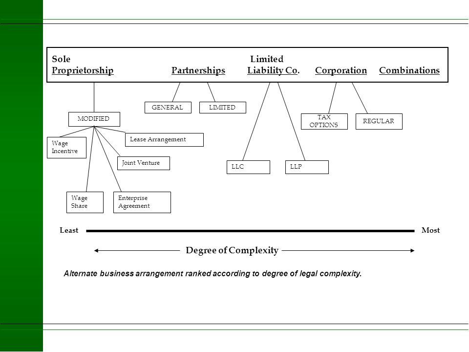 Stage Three Established Together u Limited Liability Company u Partnership u Corporation u Expansion? u Shift personal property/management u Buy/Sell