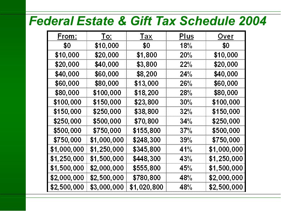 Federal Gift Tax u Excise tax on gifts Lifetime transfers Without full consideration Donor pays tax due u Annual exclusions (indexed for inflation) $1