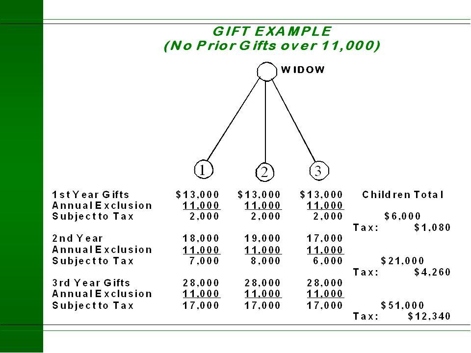Federal Estate & Gift Tax Schedule 2004