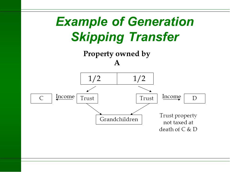 Generation Skipping Tax u 2001 Excess of $1,060,000 taxed at 55% u 2002 starts to match annual exclusion for Estate Taxes u 2002 and 2003 = $1.0 Milli