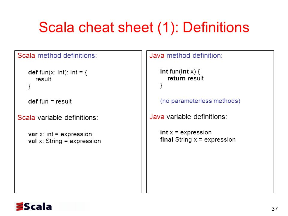 37 Scala cheat sheet (1): Definitions Scala method definitions: def fun(x: Int): Int = { result } def fun = result Scala variable definitions: var x: int = expression val x: String = expression Java method definition: int fun(int x) { return result } (no parameterless methods) Java variable definitions: int x = expression final String x = expression