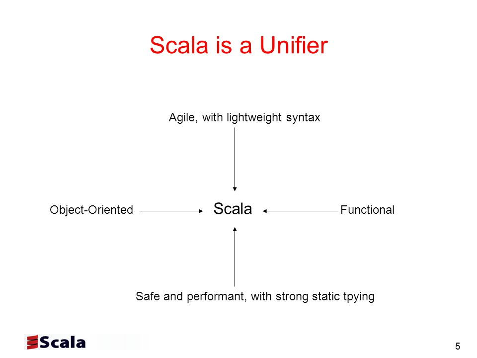 5 Scala is a Unifier Agile, with lightweight syntax Object-Oriented Scala Functional Safe and performant, with strong static tpying
