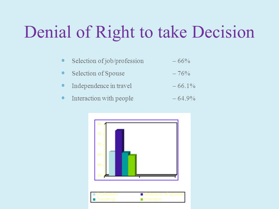Denial of Right to take Decision Selection of job/profession – 66% Selection of Spouse – 76% Independence in travel – 66.1% Interaction with people – 64.9%