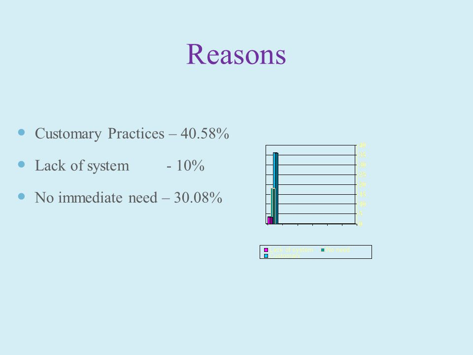 Reasons Customary Practices – 40.58% Lack of system - 10% No immediate need – 30.08%