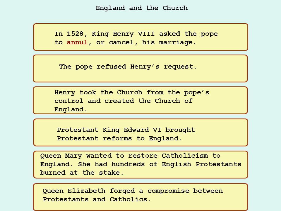 England and the Church In 1528, King Henry VIII asked the pope to annul, or cancel, his marriage.