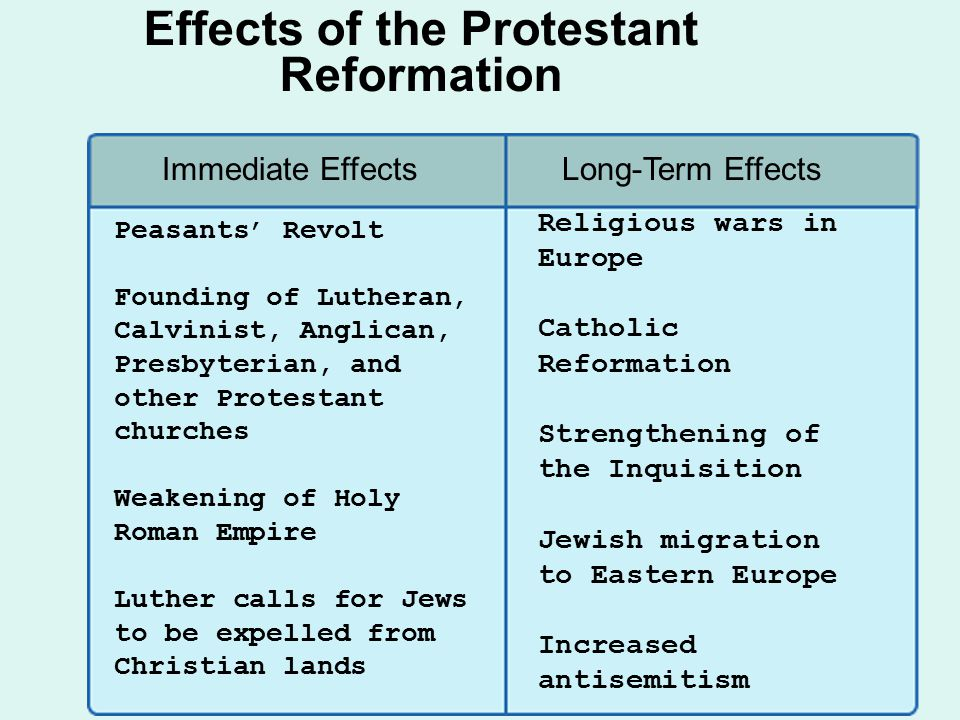 Effects of the Protestant Reformation 4 Immediate Effects Peasants' Revolt Founding of Lutheran, Calvinist, Anglican, Presbyterian, and other Protestant churches Weakening of Holy Roman Empire Luther calls for Jews to be expelled from Christian lands Long-Term Effects Religious wars in Europe Catholic Reformation Strengthening of the Inquisition Jewish migration to Eastern Europe Increased antisemitism
