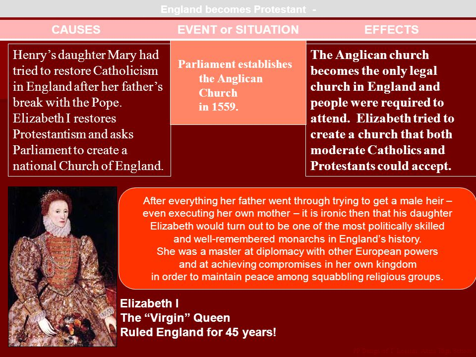 The Anglican church becomes the only legal church in England and people were required to attend.