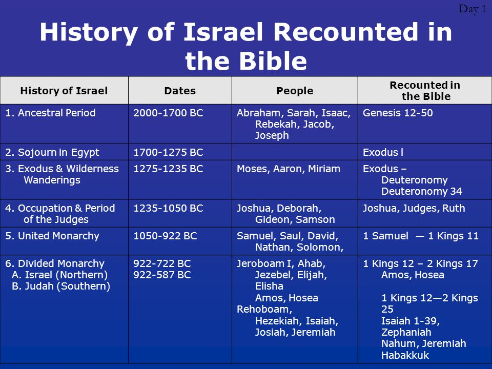 Day 1 History of Israel Recounted in the Bible History of IsraelDatesPeople Recounted in the Bible 1. Ancestral Period2000-1700 BCAbraham, Sarah, Isaa