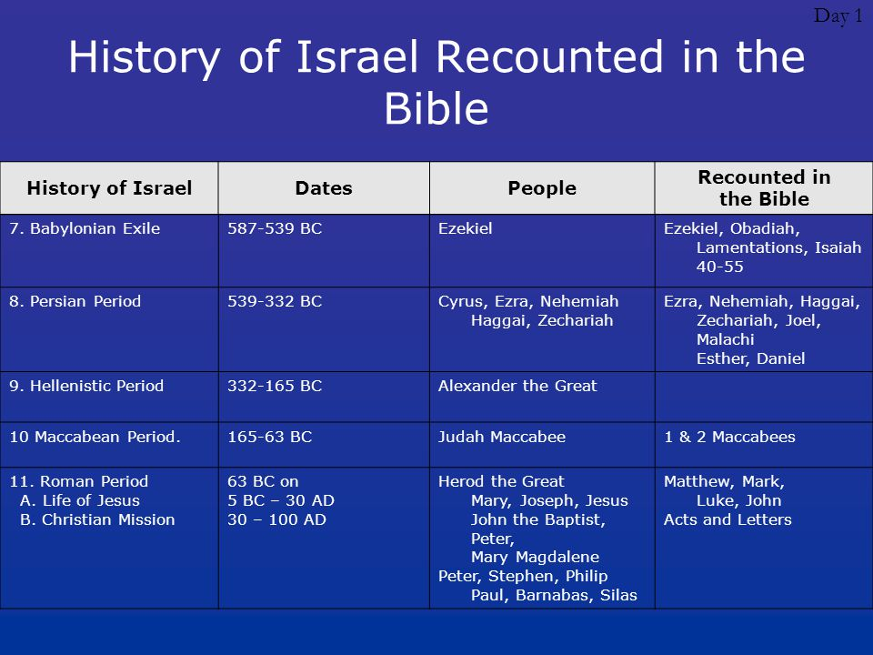 Day 1 History of Israel Recounted in the Bible History of IsraelDatesPeople Recounted in the Bible 7. Babylonian Exile587-539 BCEzekielEzekiel, Obadia