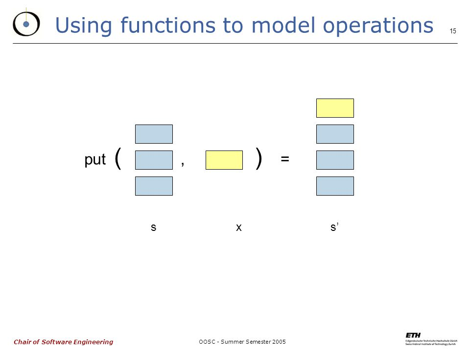 Chair of Software Engineering OOSC - Summer Semester 2005 15 Using functions to model operations put,= () sxs'