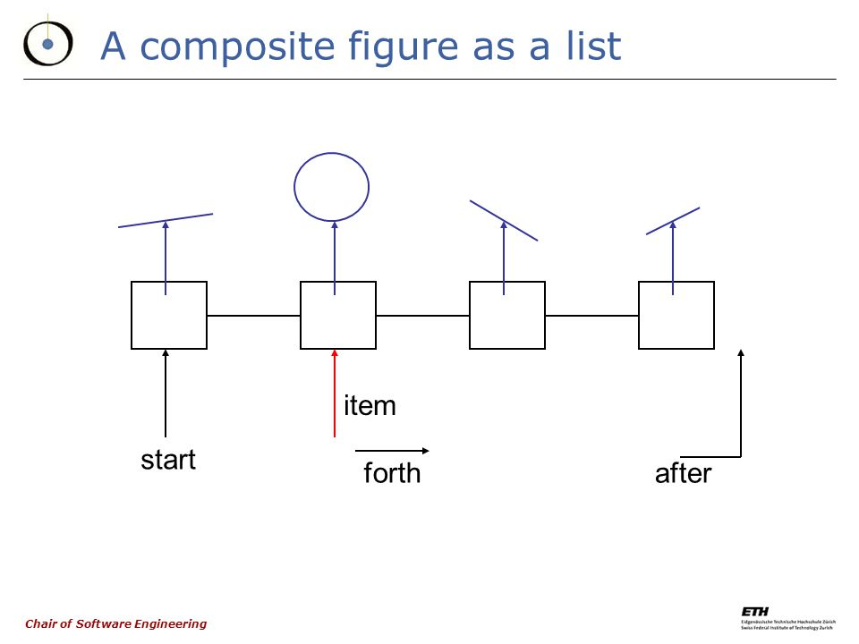 Chair of Software Engineering Defining the notion of composite figure through multiple inheritance FIGURE LIST [FIGURE] COMPOSITE_ FIGURE * OPEN_ FIGU