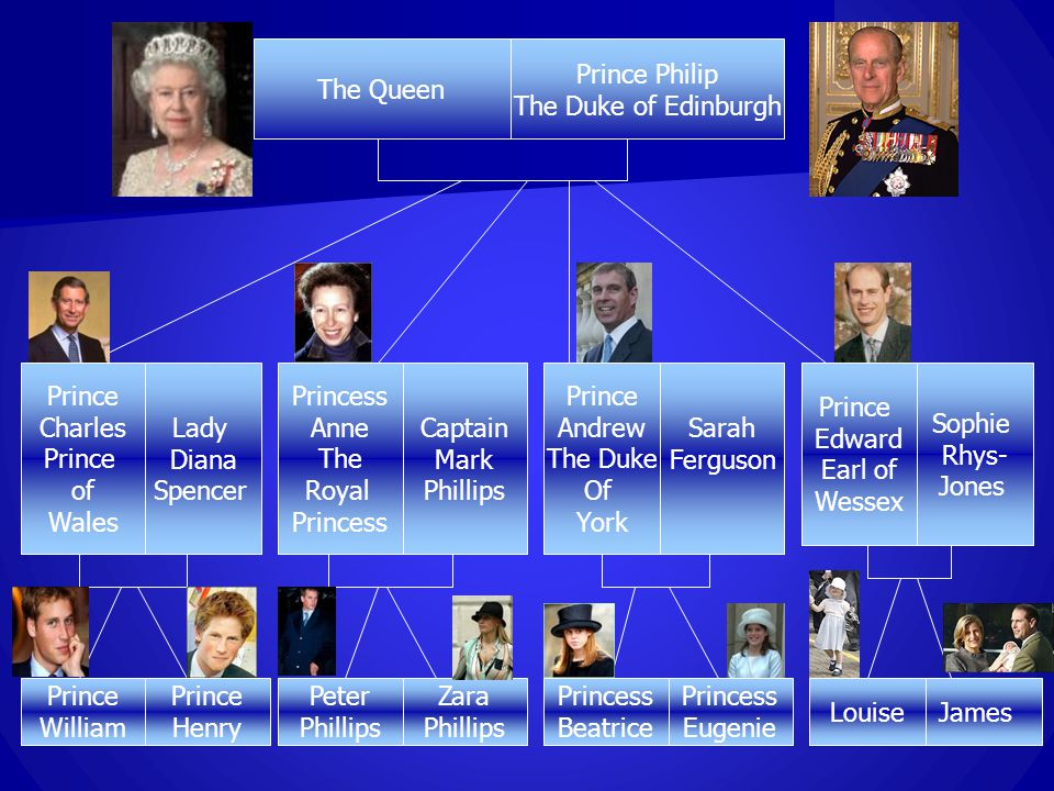 The 6th game The British Royal Family Tree Queen Elizabeth, The Queen Mother 1900 – 2002 ELIZABETH II b.