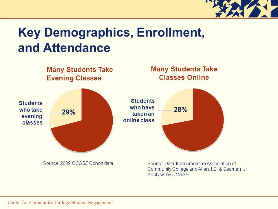 Key Demographics, Enrollment, and Attendance Many Students Take Evening Classes Many Students Take Classes Online Source: 2009 CCSSE Cohort data.