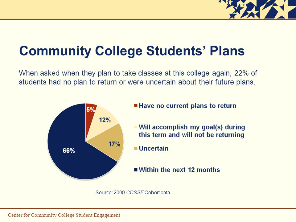 Community College Students' Plans When asked when they plan to take classes at this college again, 22% of students had no plan to return or were uncertain about their future plans.