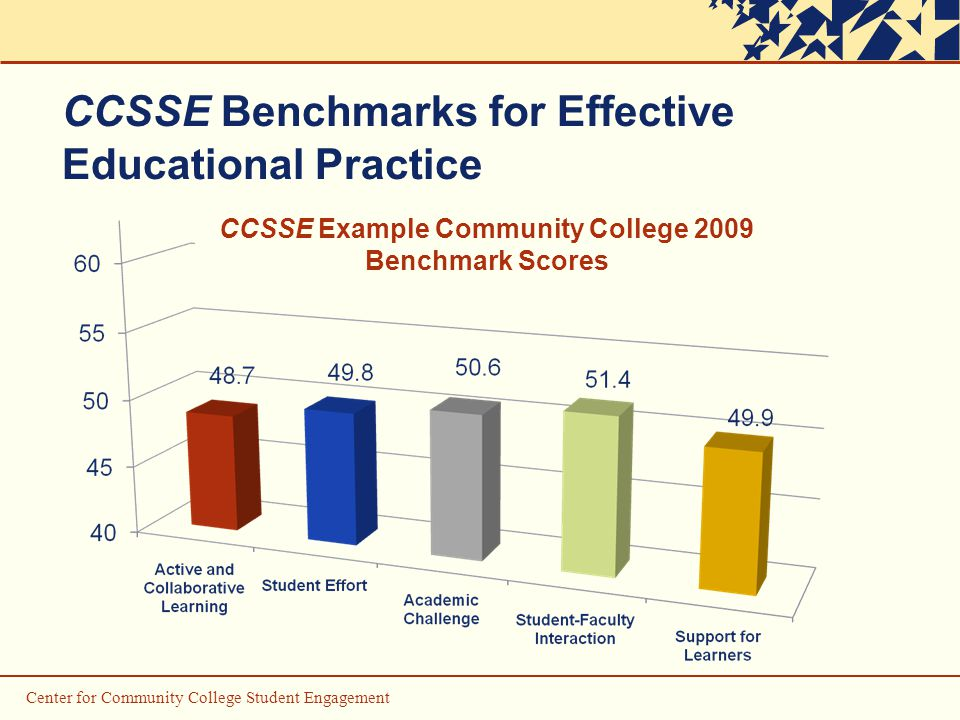 Center for Community College Student Engagement CCSSE Benchmarks for Effective Educational Practice CCSSE Example Community College 2009 Benchmark Scores