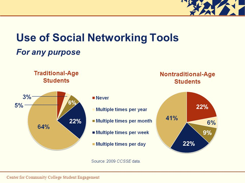 Use of Social Networking Tools For any purpose Traditional-Age Students Nontraditional-Age Students Source: 2009 CCSSE data.