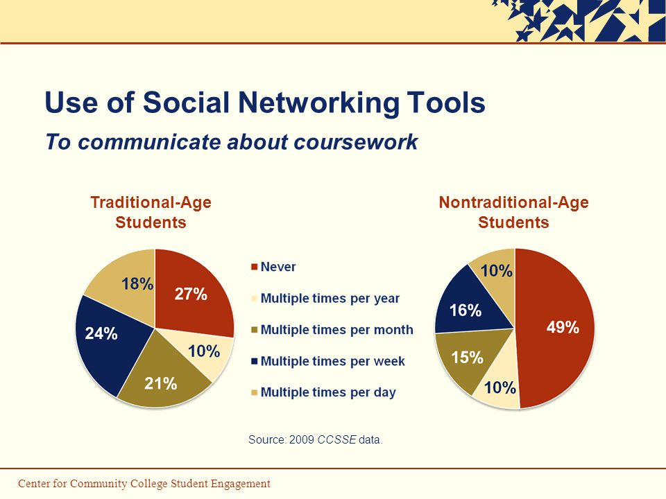 Use of Social Networking Tools To communicate about coursework Traditional-Age Students Nontraditional-Age Students Source: 2009 CCSSE data.