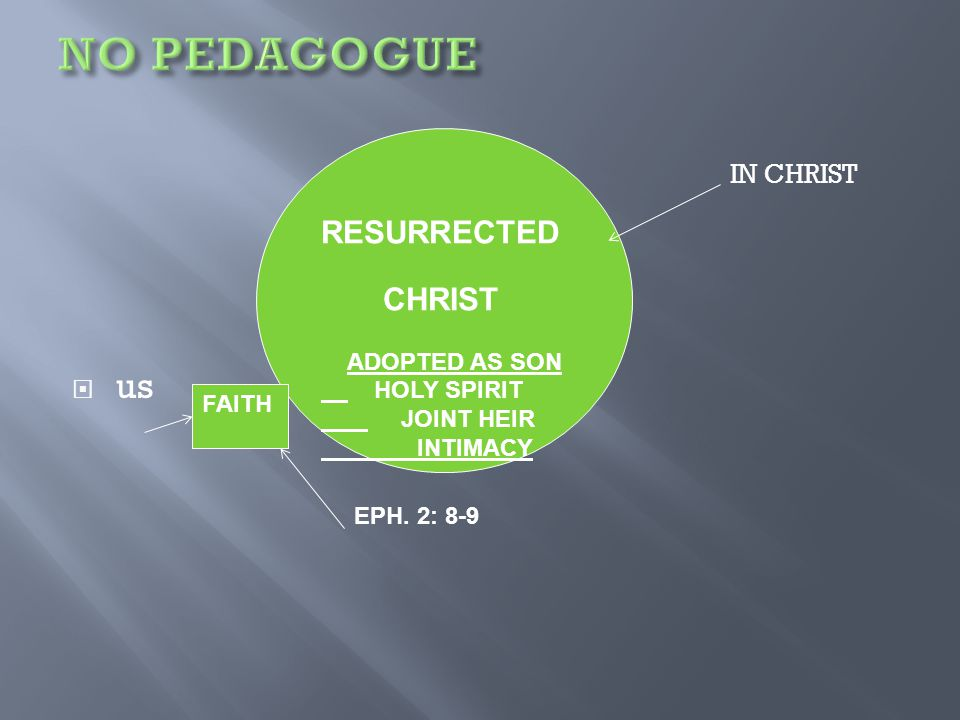 IN CHRIST  us RESURRECTED CHRIST ADOPTED AS SON HOLY SPIRIT JOINT HEIR INTIMACY FAITH EPH. 2: 8-9