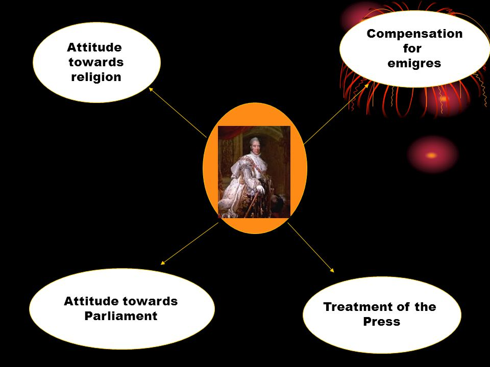 Attitude towards religion Compensation for emigres Treatment of the Press Attitude towards Parliament