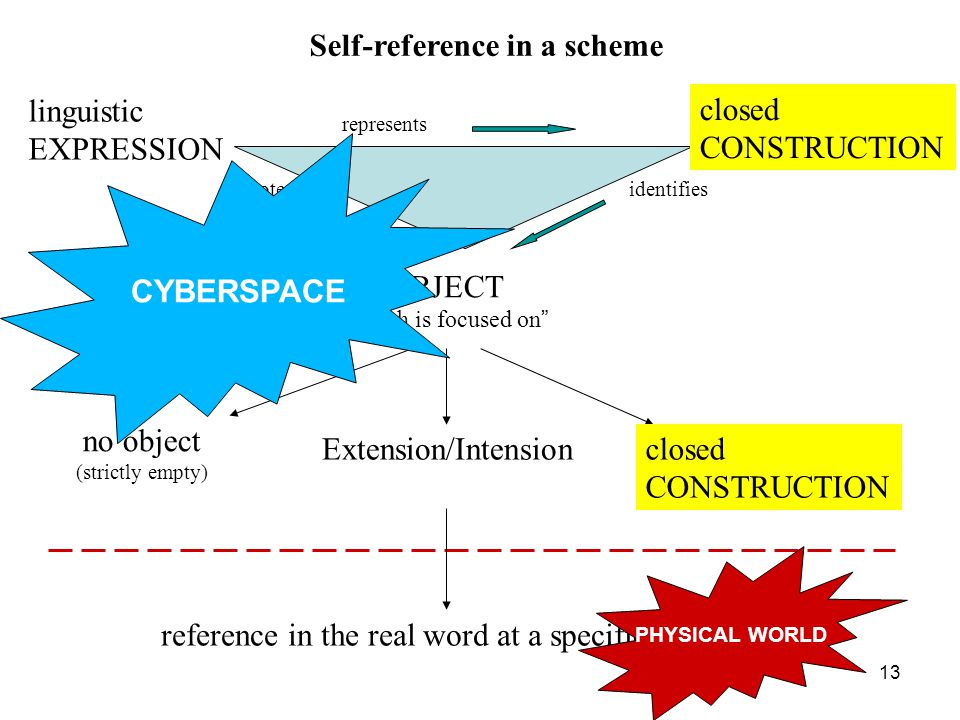 13 OBJECT which is focused on closed CONSTRUCTION linguistic EXPRESSION no object (strictly empty)‏ Extension/Intensionclosed CONSTRUCTION reference in the real word at a specific time represents denotesidentifies Self-reference in a scheme CYBERSPACE PHYSICAL WORLD