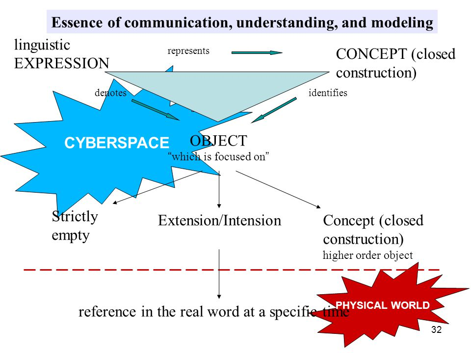 32 CYBERSPACE PHYSICAL WORLD OBJECT which is focused on CONCEPT (closed construction) linguistic EXPRESSION Strictly empty Extension/IntensionConcept (closed construction) higher order object reference in the real word at a specific time represents denotesidentifies Essence of communication, understanding, and modeling