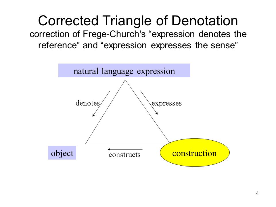 4 Corrected Triangle of Denotation correction of Frege-Church s expression denotes the reference and expression expresses the sense natural language expression objectconstruction denotesexpresses constructs