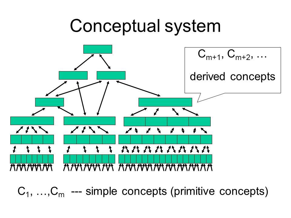 Conceptual system C1, …, Cm simple concepts C 1, …,C m --- simple concepts (primitive concepts) C m+1, C m+2, … derived concepts