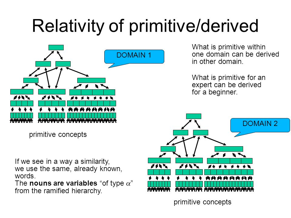 Relativity of primitive/derived DOMAIN 1 p primitive concepts DOMAIN 2 primitive concepts If we see in a way a similarity, we use the same, already kn