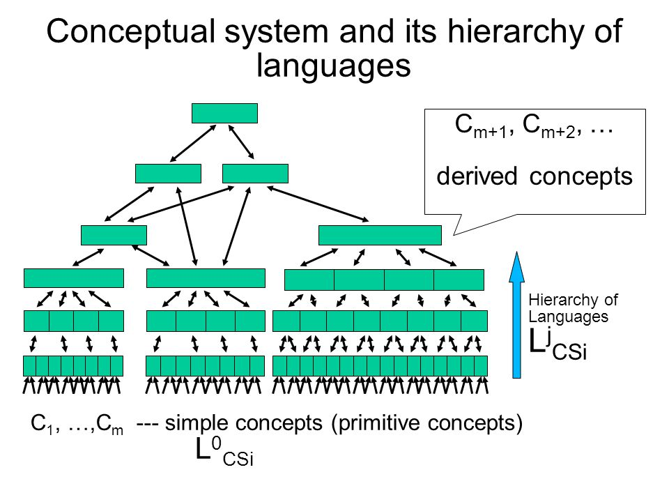 Conceptual system and its hierarchy of languages C1, …, Cm simple concepts C 1, …,C m --- simple concepts (primitive concepts) L 0 CSi C m+1, C m+2, … derived concepts Hierarchy of Languages L j CSi