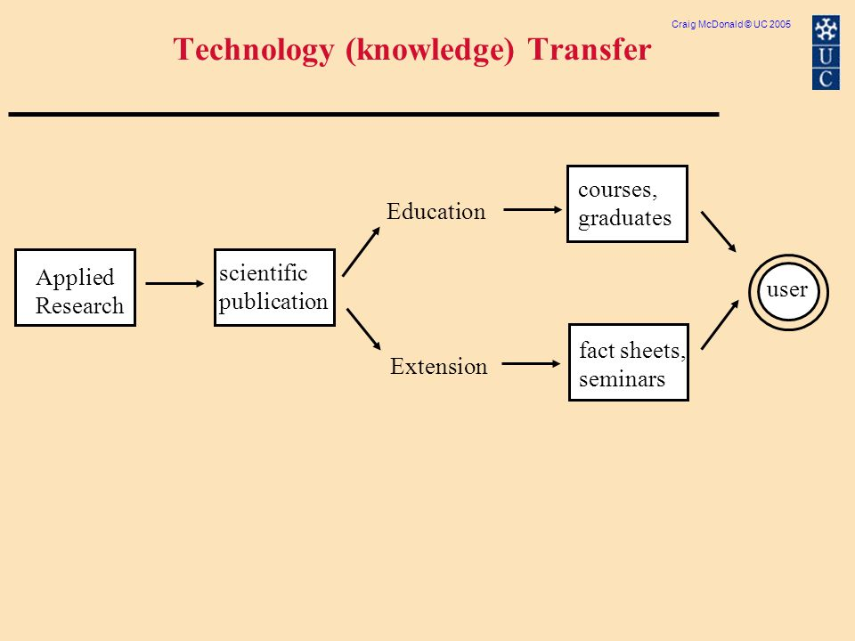Craig McDonald © UC 2005 Technology (knowledge) Transfer Applied Research user Education Extension scientific publication courses, graduates fact sheets, seminars