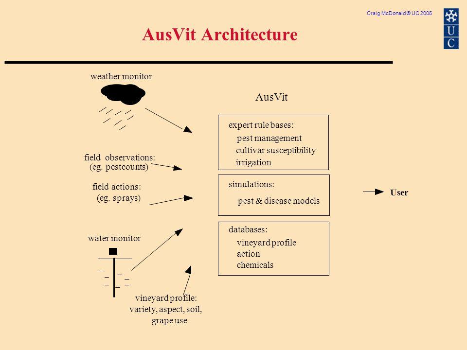 Craig McDonald © UC 2005 AusVit Architecture weather monitor field observations: (eg.