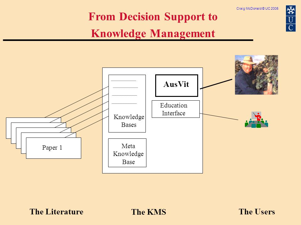 Craig McDonald © UC 2005 AusVit The LiteratureThe Users From Decision Support to Knowledge Management The KMS Knowledge Bases Meta Knowledge Base Education Interface Paper 1