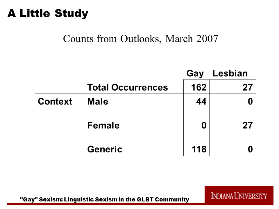 Gay Sexism: Linguistic Sexism in the GLBT Community A Little Study Counts from Outlooks, March 2007 GayLesbian Total Occurrences16227 ContextMale440 Female027 Generic1180
