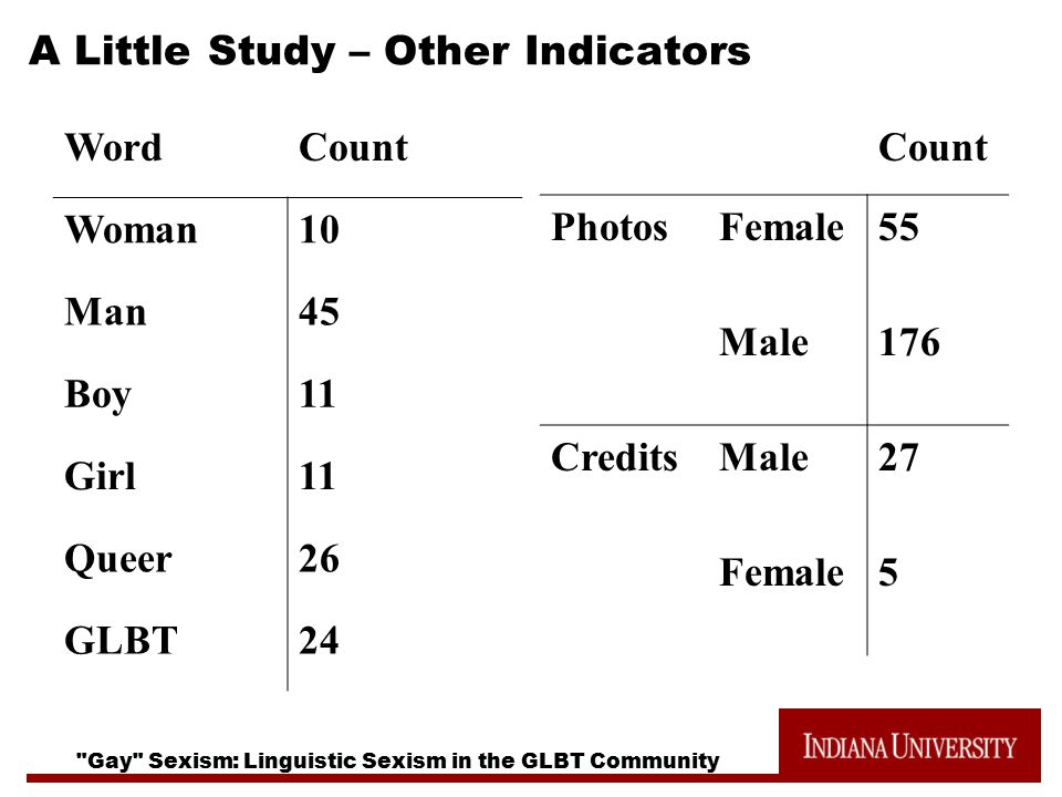 Gay Sexism: Linguistic Sexism in the GLBT Community A Little Study – Other Indicators WordCount Woman10 Man45 Boy11 Girl11 Queer26 GLBT24 Count PhotosFemale55 Male176 CreditsMale27 Female5
