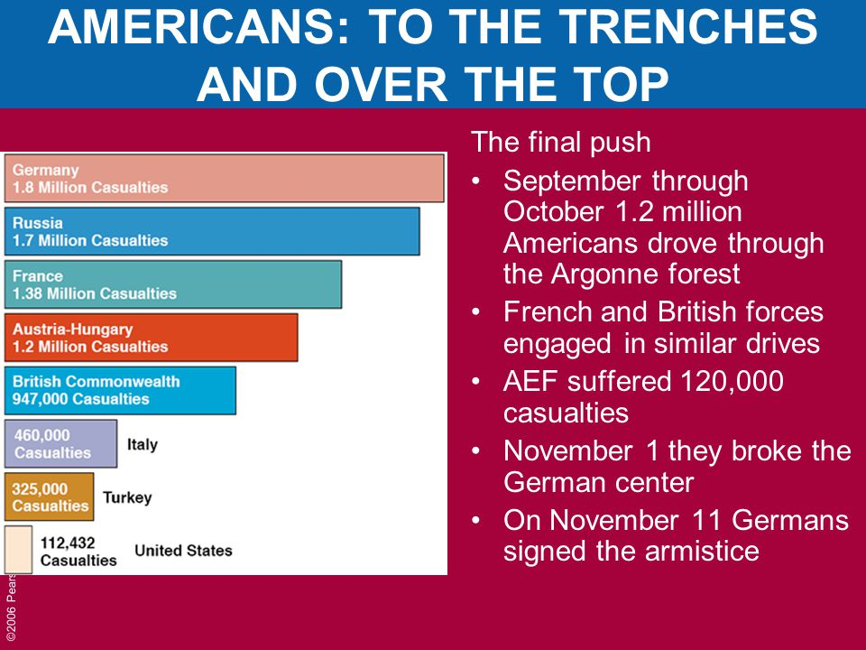©2006 Pearson Education, Inc. AMERICANS: TO THE TRENCHES AND OVER THE TOP The final push September through October 1.2 million Americans drove through