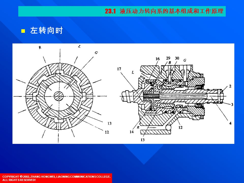 COPYRIGHT  2002, ZHANG HONGWEI, LIAONING COMMUNICATIONS COLLEGE. ALL RIGHTS RESERVED! 左转向时 23.1 液压动力转向系的基本组成和工作原理