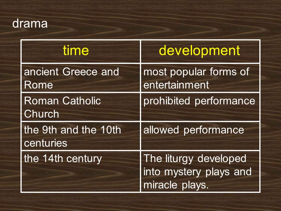 drama time development ancient Greece and Rome most popular forms of entertainment Roman Catholic Church prohibited performance the 9th and the 10th c