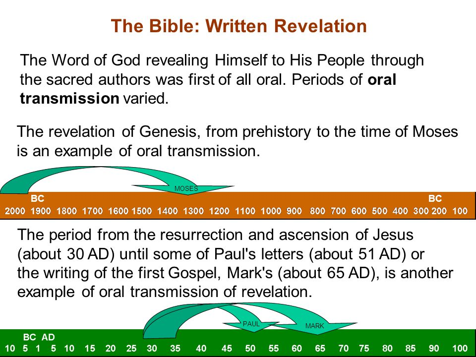 The Word of God as eventually written down is contained in the Bible.